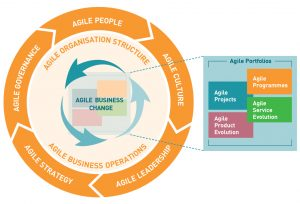 Using EA for Business Agility