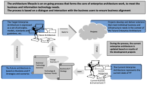 Enterprise Architecture Lifecycle